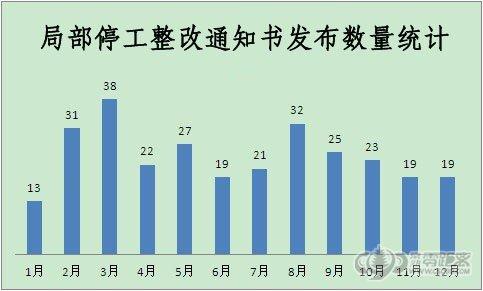去年289份局部停工整改通知 涉及43家楼盘