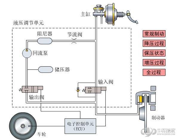 ABS系统硬件构成主要由传感器(包括轮速传感器、减速度传感器和车速传感器)、电子控制装置、制动压力调节器三大部分组成,形成一个以滑移率为目标的自动控制系统。传感器测量车轮转速并将这一数据传送至电子控制装置上,控制装置是一个微处理器,它根据车轮转速传感器信号来计算车速。在制动过程中,车轮转速可与控制装置中预先编制的理想减速度的特性曲线相比较。如果控制装置判断出车轮减速度太快和车轮即将抱死时,它就发出信号给液压调节器,液压调节器可根据来自控制装置的信号对制动器的卡钳或轮泵的油压进行控制(作用、保持、释放
