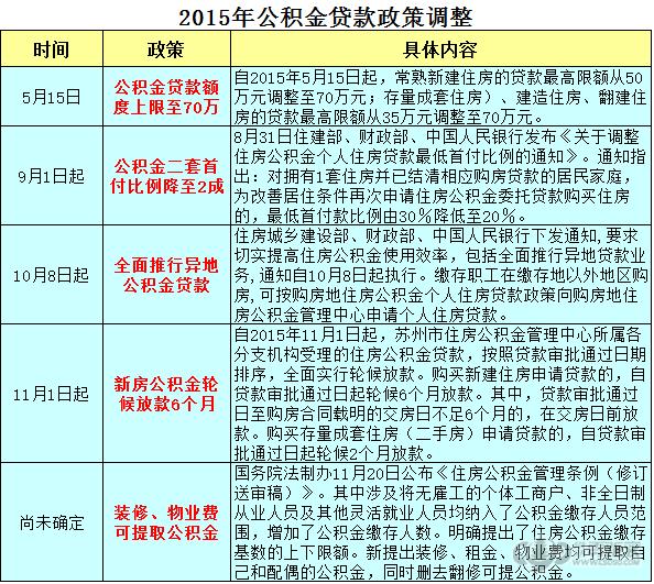 2015年1月1日起北京公积金贷款额度最新政策调整内容详情  北京本...