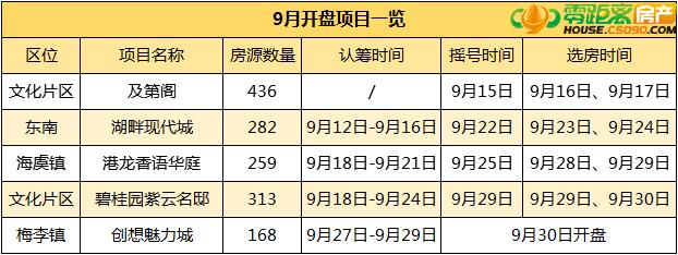 9月月报,9月成交.零距离房产