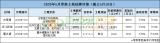 刚需福音!5月常熟首轮土地挂牌 3宗新地 起拍楼面价低至2400元/㎡!