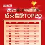 2020常熟房地产市场1至11月成交TOP10出炉!