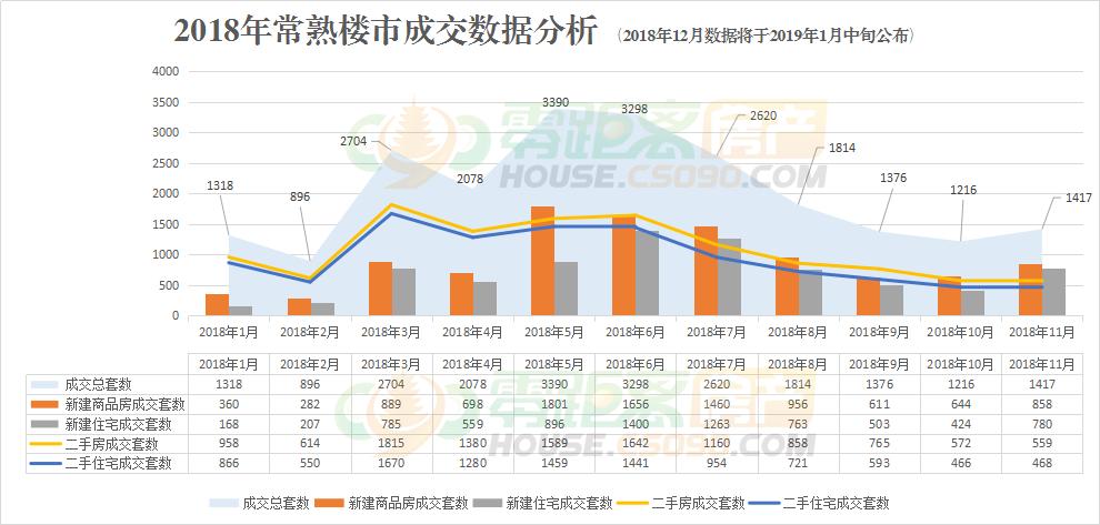 2018年常熟楼市,常熟房价,零距离房产