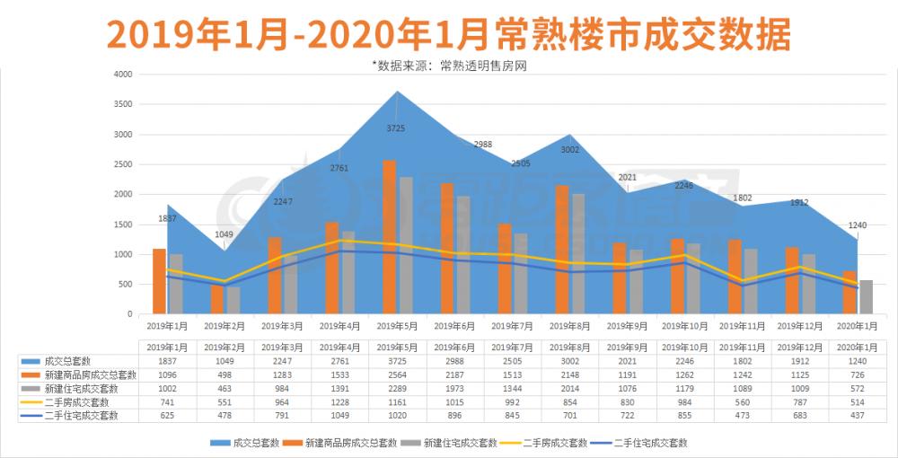 常熟買房,樓市政策,2020年買房,常熟零距離房產