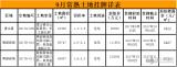 """9月常熟楼市成交数据已出炉,""""金九""""不金反变成""""铜九""""!"""