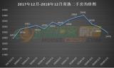 12月常熟190个小区二手房房价出炉 二手房均价呈直线下跌!
