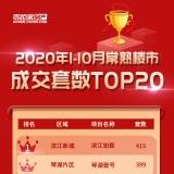 2020常熟房地产市场1至10月成交TOP20出炉!